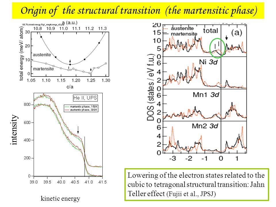 Origin of the structural transition (the martensitic phase) Lowering of the electron states related to the cubic to tetragonal structural transition:
