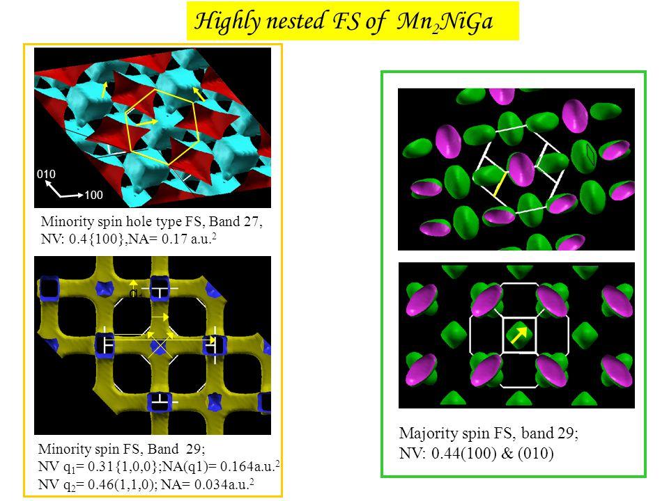 q1q1 100 010 Minority spin FS, Band 29; NV q 1 = 0.31{1,0,0};NA(q1)= 0.164a.u. 2 NV q 2 = 0.46(1,1,0); NA= 0.034a.u. 2 Majority spin FS, band 29; NV: