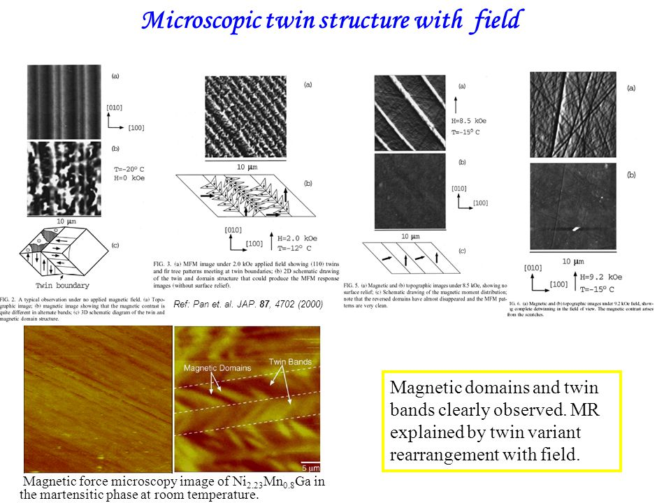 Microscopic twin structure with field Ref: Pan et. al. JAP. 87, 4702 (2000) Magnetic domains and twin bands clearly observed. MR explained by twin var