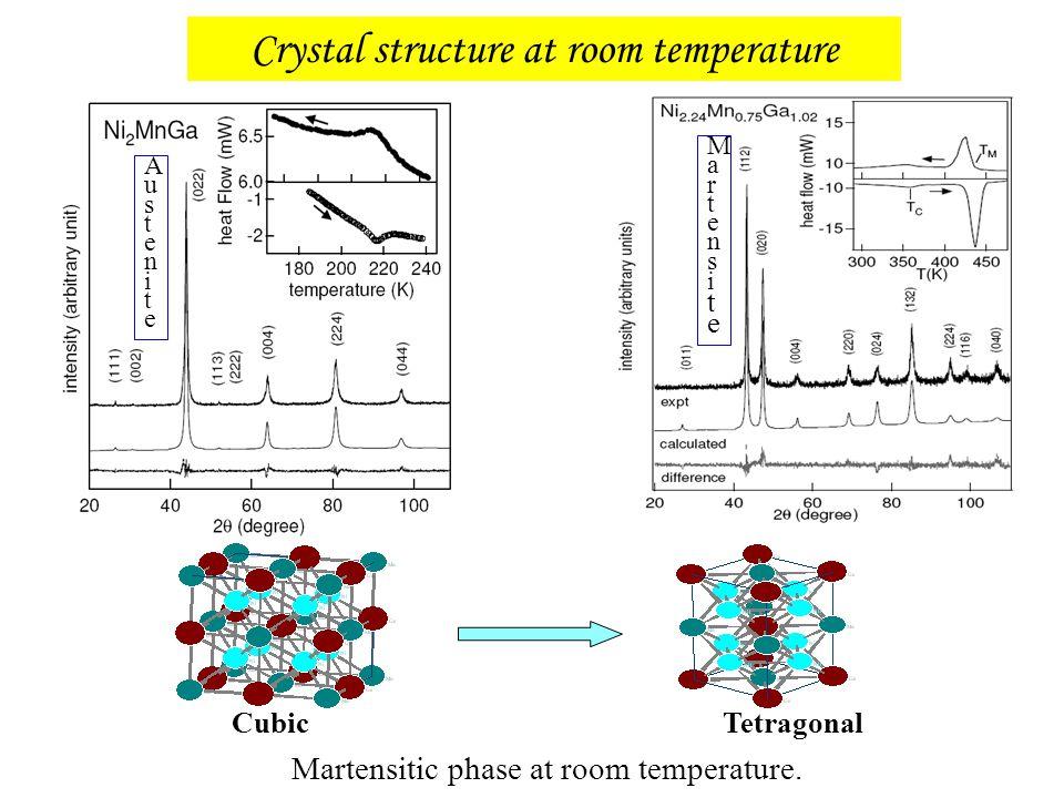 Crystal structure at room temperature Martensitic phase at room temperature. AusteniteAustenite MartensiteMartensite Cubic Tetragonal