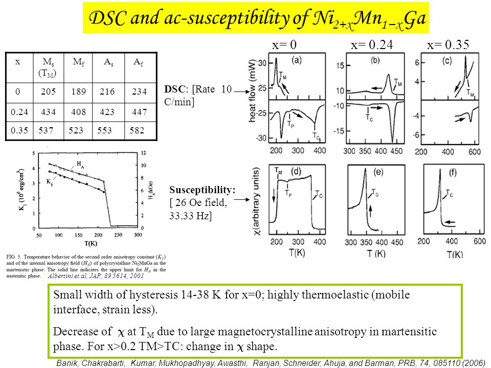 DSC and ac-susceptibility of Ni 2+x Mn 1−x Ga Small width of hysteresis 14-38 K for x=0; highly thermoelastic (mobile interface, strain less). Decreas