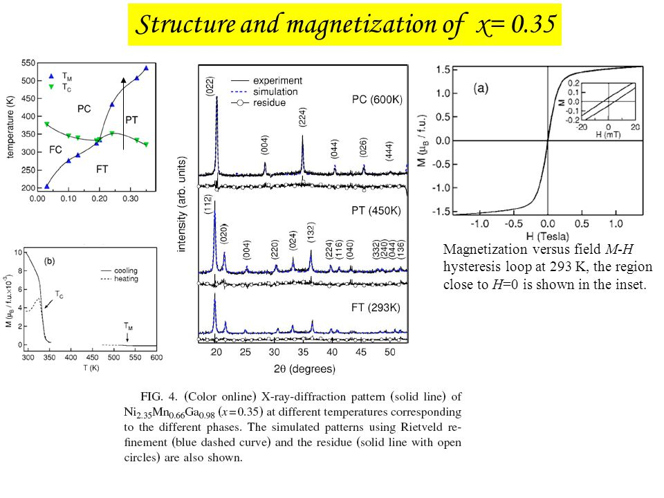 Structure and magnetization of x= 0.35 Magnetization versus field M-H hysteresis loop at 293 K, the region close to H=0 is shown in the inset.