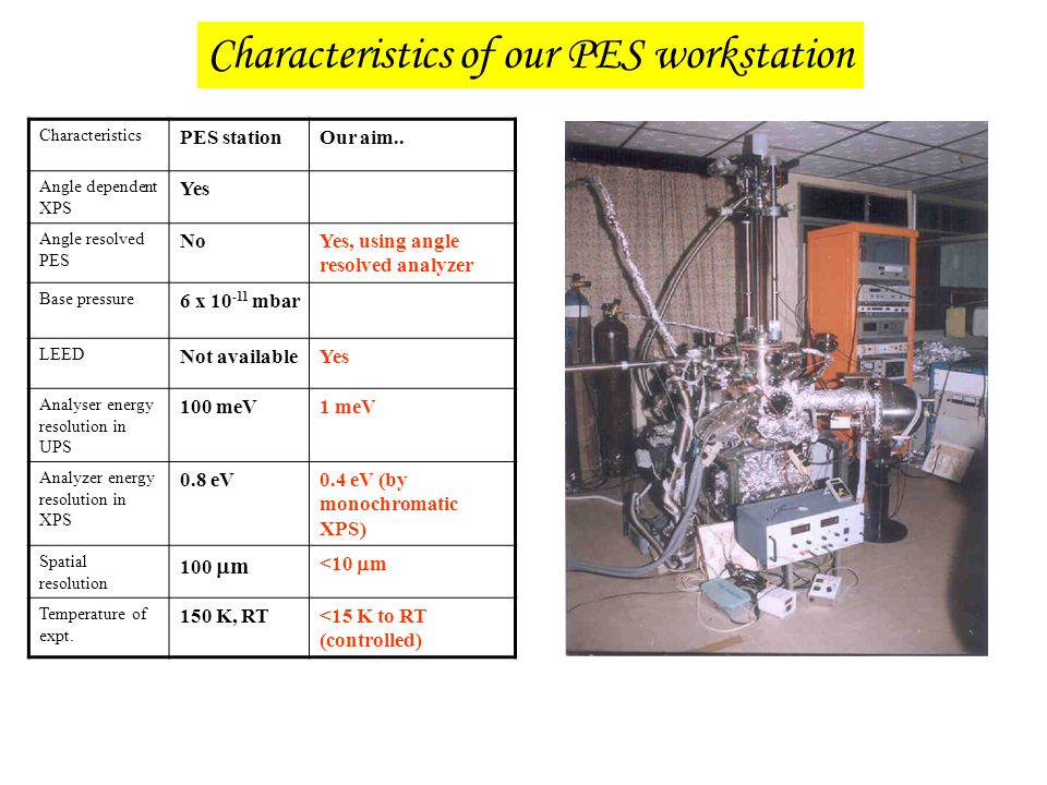 Characteristics of our PES workstation Characteristics PES stationOur aim.. Angle dependent XPS Yes Angle resolved PES NoYes, using angle resolved ana