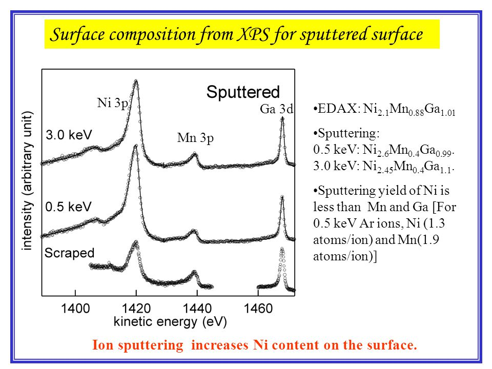 Surface composition from XPS for sputtered surface EDAX: Ni 2.1 Mn 0.88 Ga 1.01 Sputtering: 0.5 keV: Ni 2.6 Mn 0.4 Ga 0.99. 3.0 keV: Ni 2.45 Mn 0.4 Ga