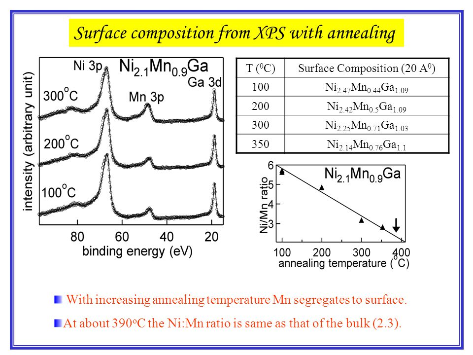 With increasing annealing temperature Mn segregates to surface. At about 390 o C the Ni:Mn ratio is same as that of the bulk (2.3). T ( 0 C)Surface Co
