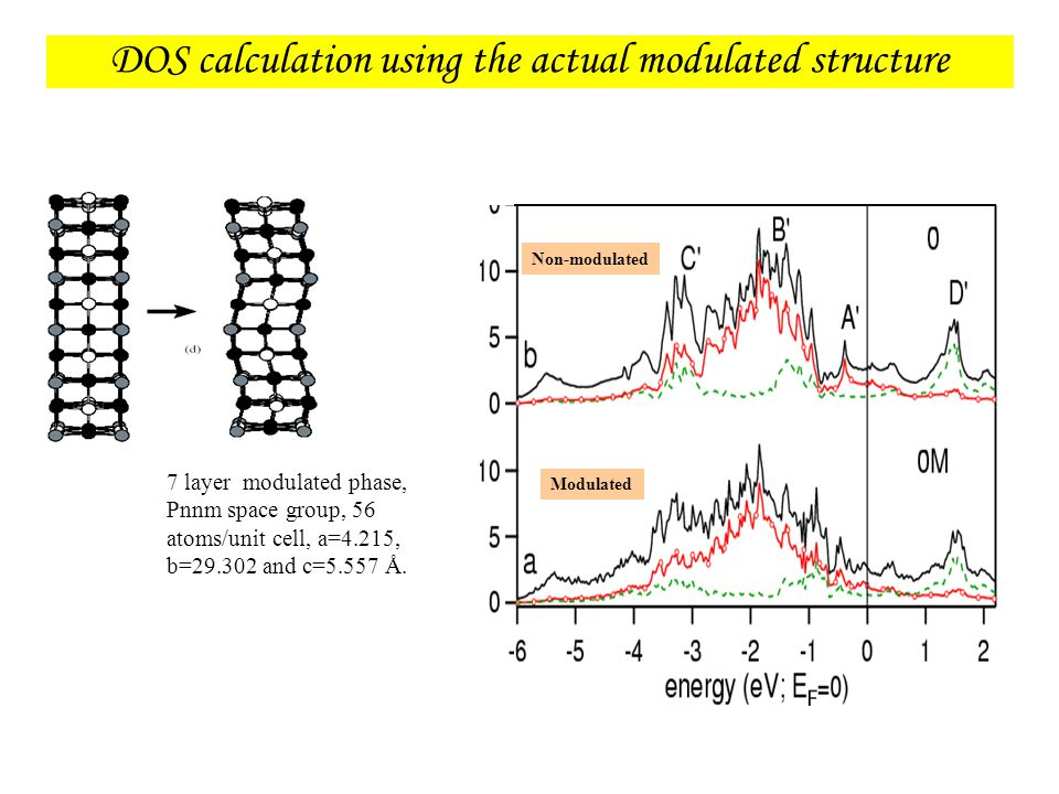 DOS calculation using the actual modulated structure Non-modulated Modulated 7 layer modulated phase, Pnnm space group, 56 atoms/unit cell, a=4.215, b