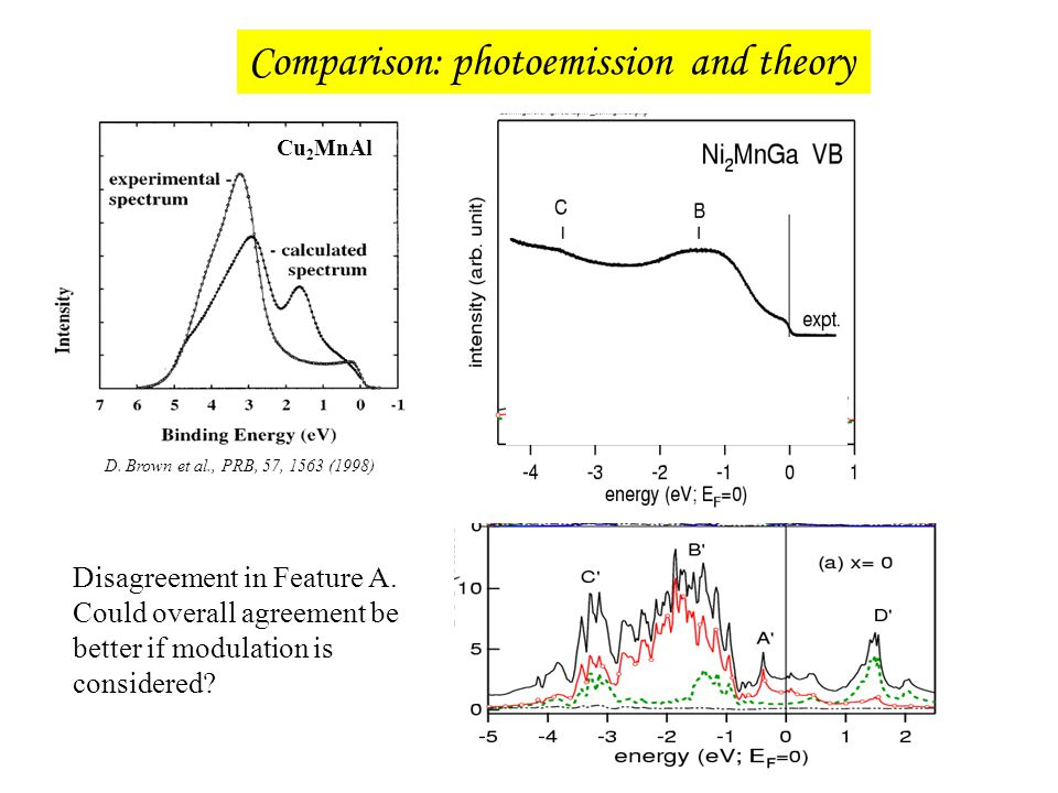Comparison: photoemission and theory D. Brown et al., PRB, 57, 1563 (1998) Cu 2 MnAl Disagreement in Feature A. Could overall agreement be better if m