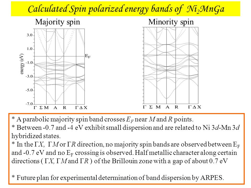 Calculated Spin polarized energy bands of Ni 2 MnGa Minority spinMajority spin * A parabolic majority spin band crosses E F near M and R points. * Bet