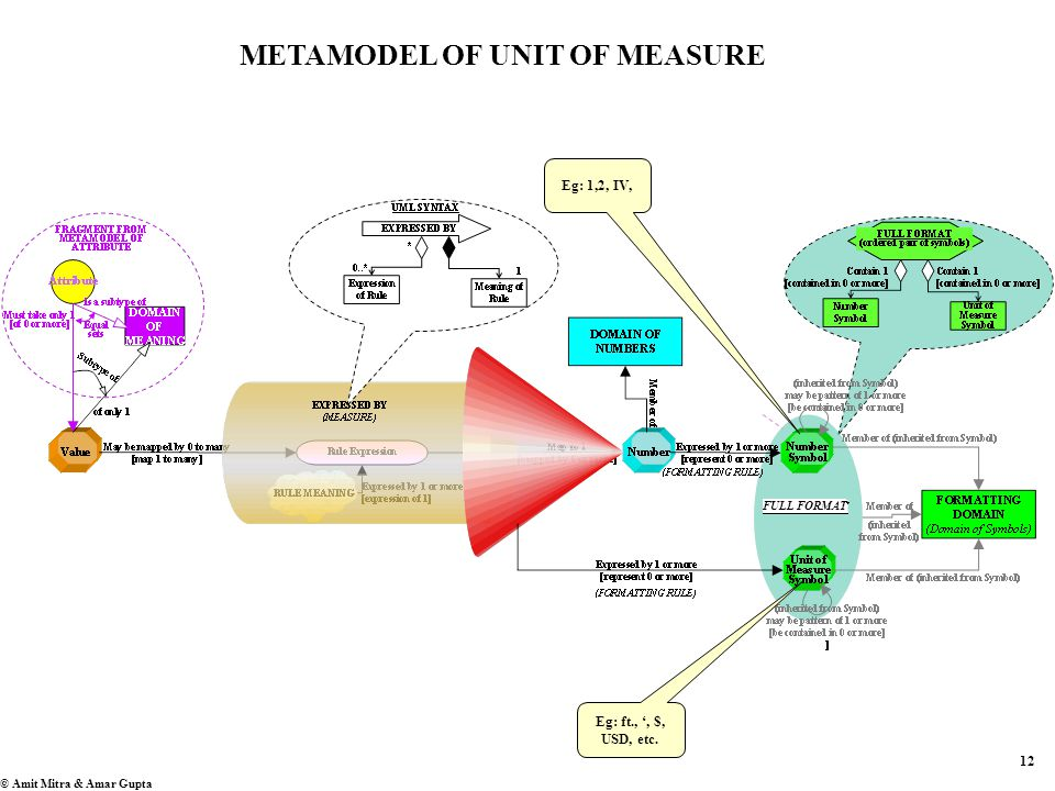 12 © Amit Mitra & Amar Gupta METAMODEL OF UNIT OF MEASURE Eg: ft., ', $, USD, etc.