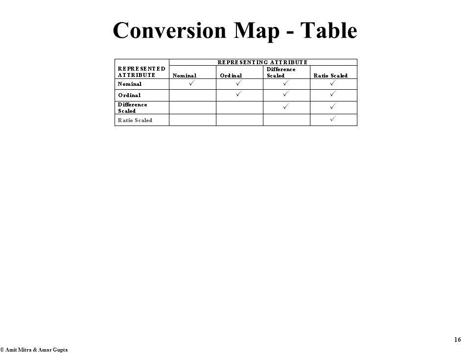 16 © Amit Mitra & Amar Gupta Conversion Map - Table