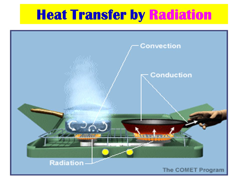 Heat Transfer by Radiation