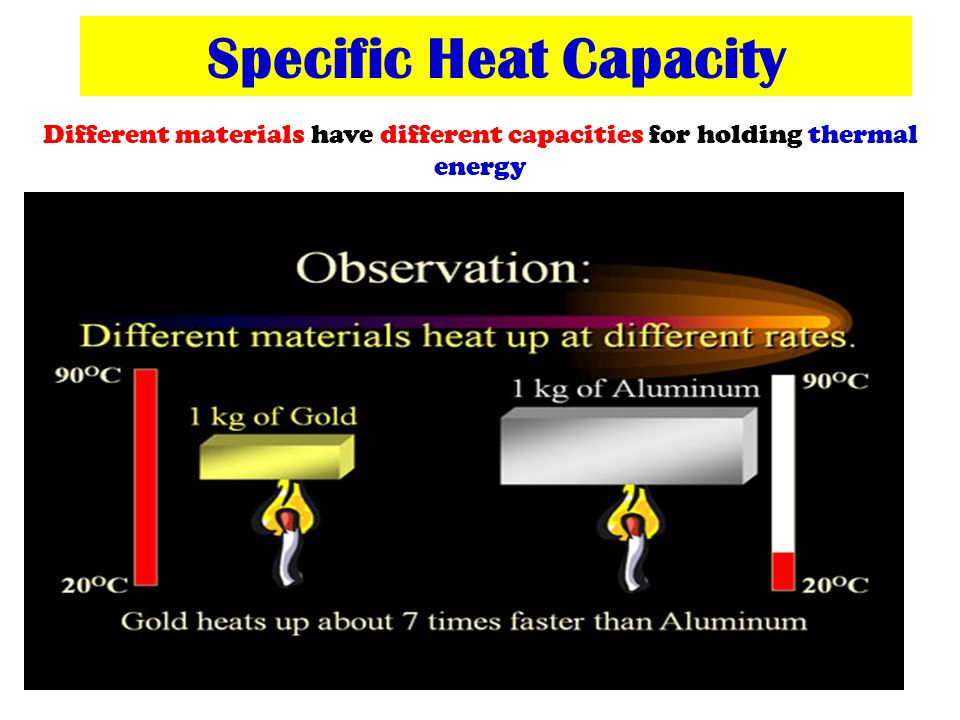 Specific Heat Capacity The amount of heat needed to raise the temperature of 1 kg of a substance by 1 ˚ C