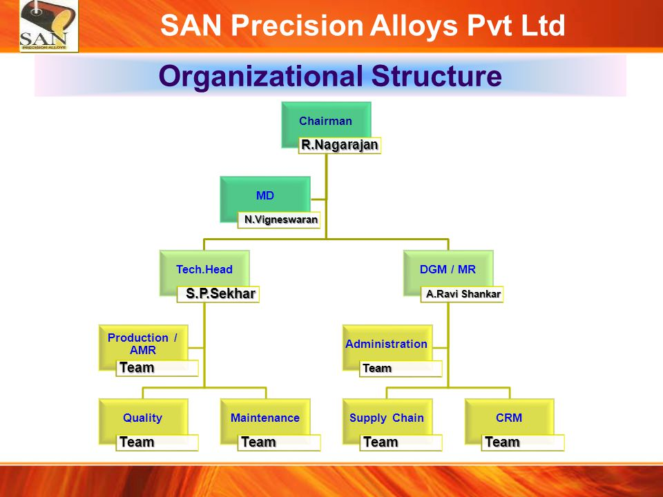 SAN Precision Alloys Pvt Ltd Process Flow Chart Enquiry Design & Methoding Quotation Customer PO Sales Order / Work Order Die Manufacturing Wax Injection (Moulding) Wax Assembly ShellingDe-waxing Melting & Pouring Knockout Cut off Shot Blasting Fettling & Tig Welding Machining Heat Treatment Machining Final Inspection Despatch to Customer Start End
