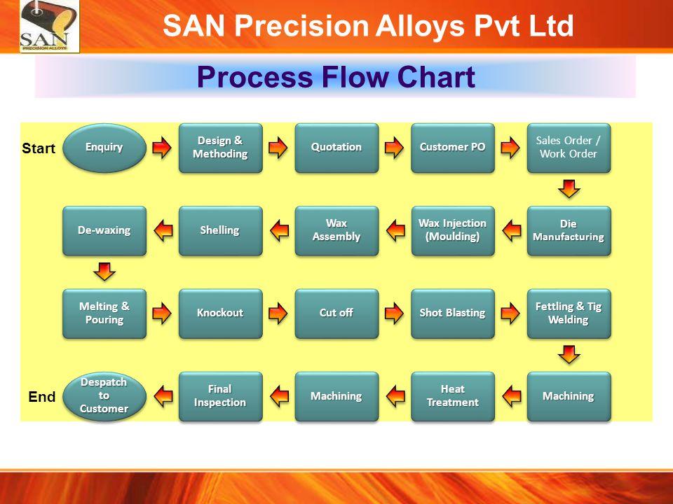 SAN Precision Alloys Pvt Ltd Manufacturing facilities Belt Grinding Hydraulic Press