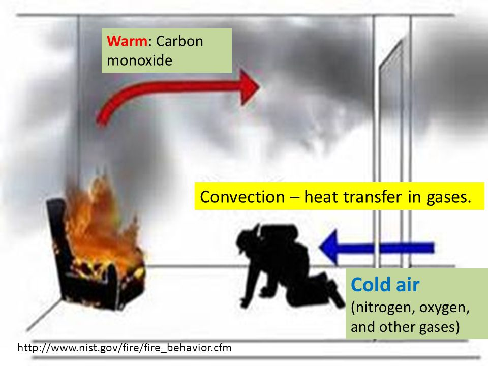 http://www.nist.gov/fire/fire_behavior.cfm Warm: Carbon monoxide Cold air (nitrogen, oxygen, and other gases) Convection – heat transfer in gases.
