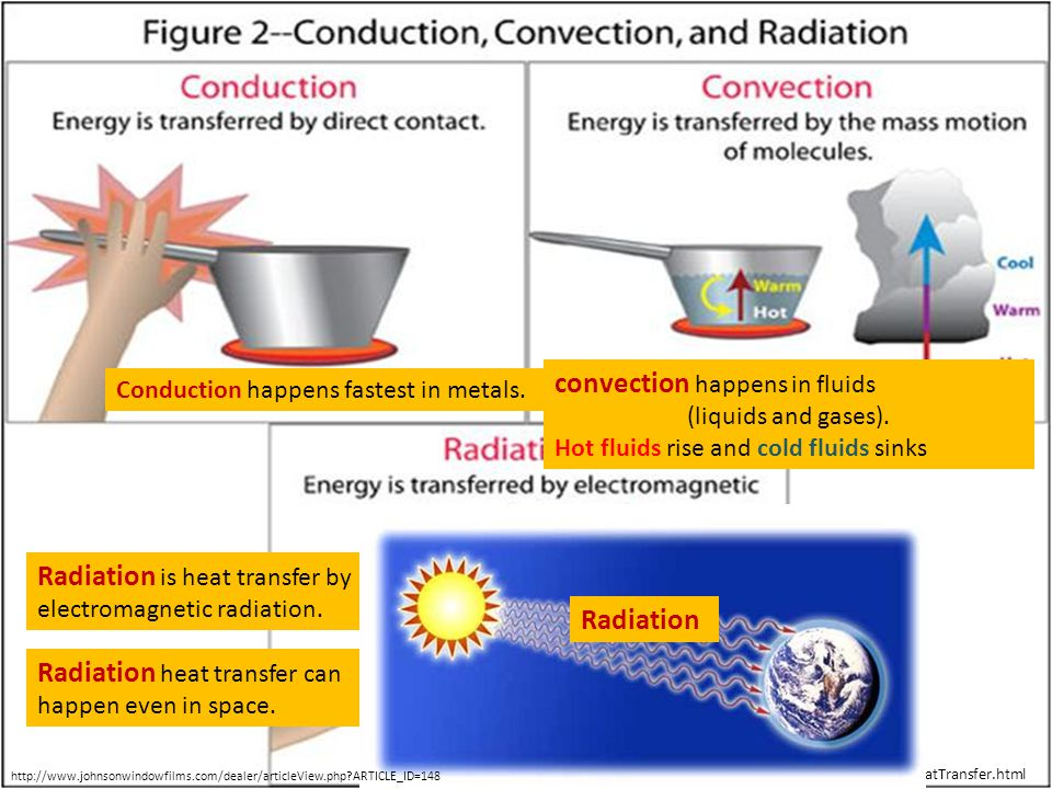 http://okfirst.mesonet.org/train/meteorology/HeatTransfer.html Conduction happens fastest in metals. convection happens in fluids (liquids and gases).