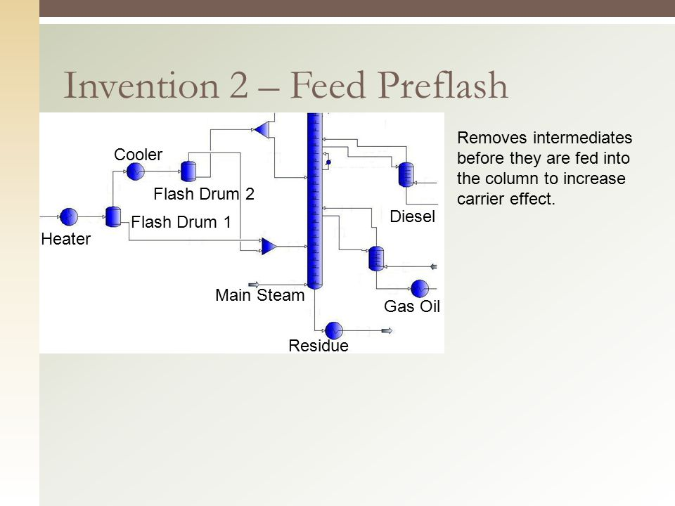 Invention 2 – Feed Preflash Flash Drum 1 Flash Drum 2 Heater Cooler Main Steam Gas Oil Diesel Residue Removes intermediates before they are fed into t