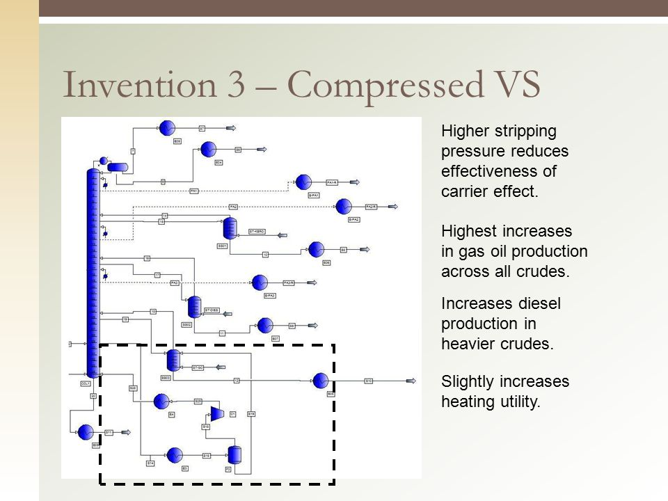 Invention 3 – Compressed VS Higher stripping pressure reduces effectiveness of carrier effect. Highest increases in gas oil production across all crud