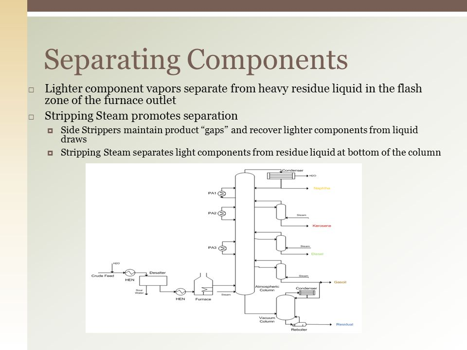 Separating Components  Lighter component vapors separate from heavy residue liquid in the flash zone of the furnace outlet  Stripping Steam promotes