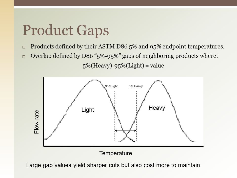 Product Gaps  Products defined by their ASTM D86 5% and 95% endpoint temperatures.