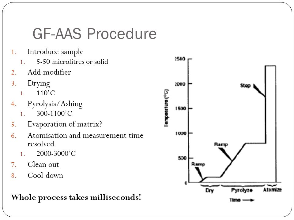 GF-AAS Procedure 1. Introduce sample 1. 5-50 microlitres or solid 2. Add modifier 3. Drying 1. 110'C 4. Pyrolysis/Ashing 1. 300-1100'C 5. Evaporation