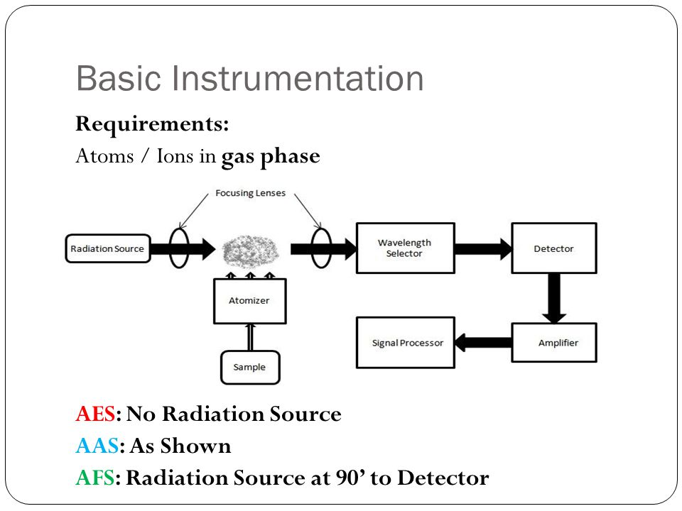 Basic Instrumentation Requirements: Atoms / Ions in gas phase AES: No Radiation Source AAS: As Shown AFS: Radiation Source at 90' to Detector