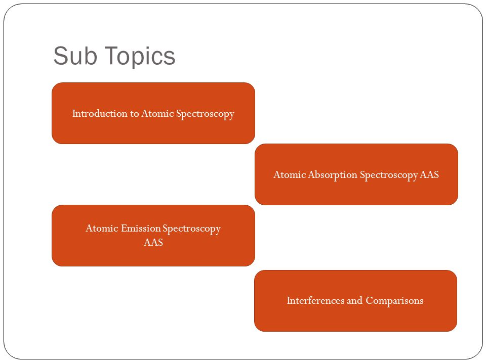 Sub Topics Introduction to Atomic Spectroscopy Atomic Absorption Spectroscopy AAS Atomic Emission Spectroscopy AAS Interferences and Comparisons