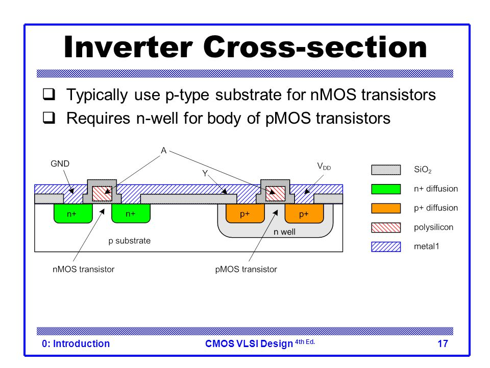 CMOS VLSI Design 4th Ed. 0: Introduction17 Inverter Cross-section  Typically use p-type substrate for nMOS transistors  Requires n-well for body of
