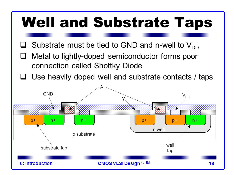CMOS VLSI Design 4th Ed. 0: Introduction18 Well and Substrate Taps  Substrate must be tied to GND and n-well to V DD  Metal to lightly-doped semicon
