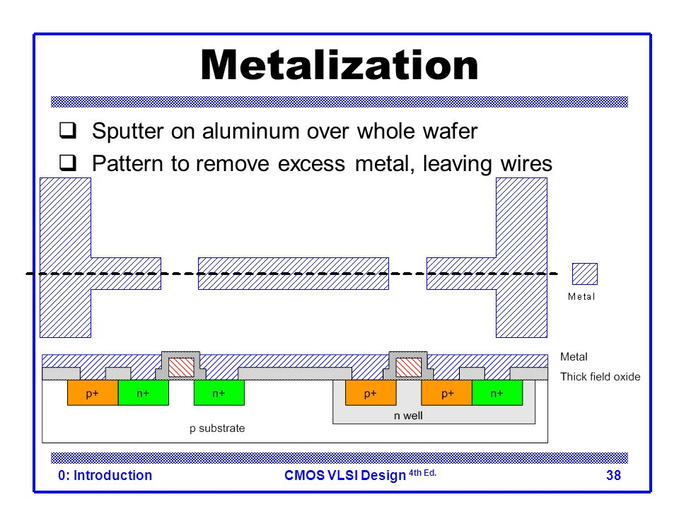 CMOS VLSI Design 4th Ed. 0: Introduction38 Metalization  Sputter on aluminum over whole wafer  Pattern to remove excess metal, leaving wires