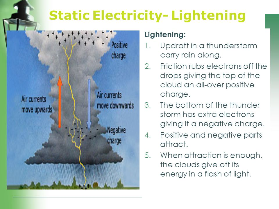 Static Electricity- Lightening Lightening: 1.Updraft in a thunderstorm carry rain along. 2.Friction rubs electrons off the drops giving the top of the