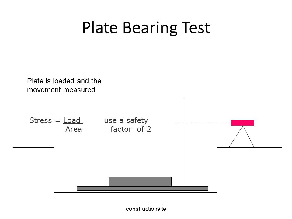 constructionsite Plate Bearing Test Stress = Load use a safety Area factor of 2 Plate is loaded and the movement measured