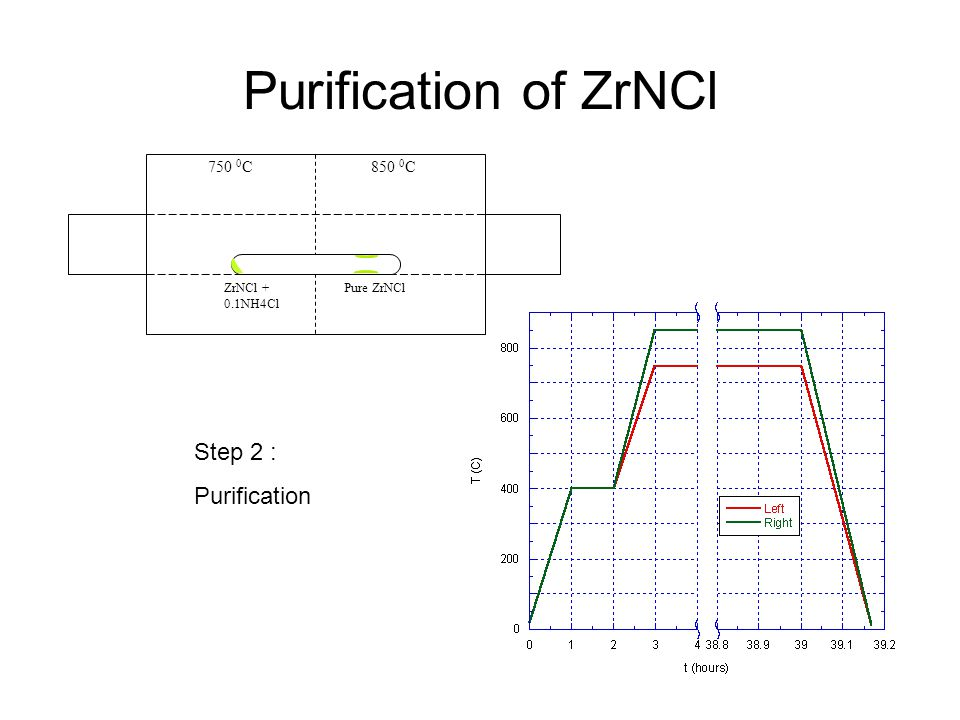 Purification of ZrNCl 750 0 C850 0 C ZrNCl + 0.1NH4Cl Pure ZrNCl Step 2 : Purification