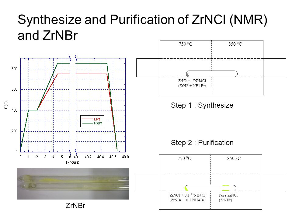 Synthesize and Purification of ZrNCl (NMR) and ZrNBr 750 0 C850 0 C ZrH2 + 15 NH4Cl (ZrH2 + NH4Br) 750 0 C850 0 C ZrNCl + 0.1 15 NH4Cl (ZrNBr + 0.1 NH4Br) Pure ZrNCl (ZrNBr) Step 1 : Synthesize Step 2 : Purification ZrNBr