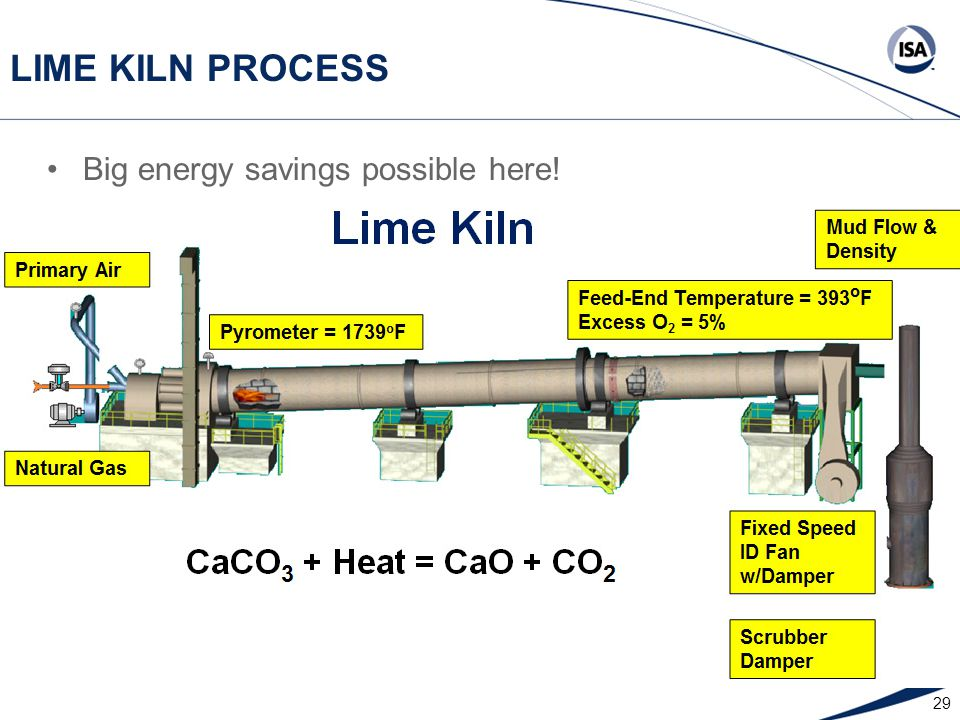 29 LIME KILN PROCESS Big energy savings possible here!