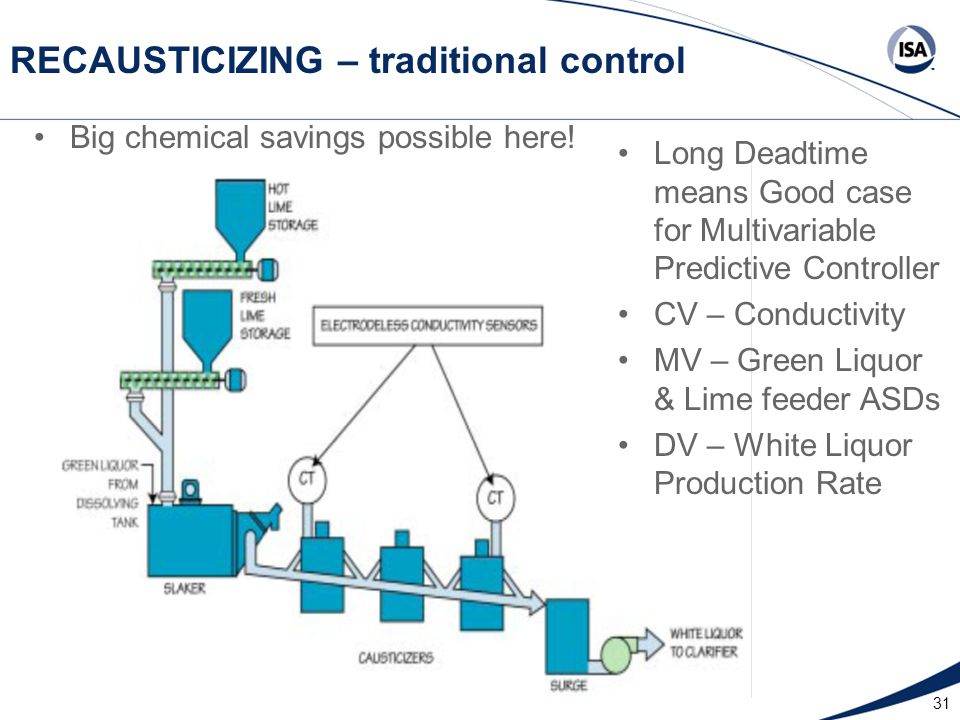 31 RECAUSTICIZING – traditional control Big chemical savings possible here! Long Deadtime means Good case for Multivariable Predictive Controller CV –
