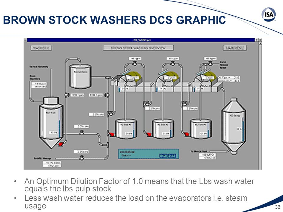 36 BROWN STOCK WASHERS DCS GRAPHIC An Optimum Dilution Factor of 1.0 means that the Lbs wash water equals the lbs pulp stock Less wash water reduces the load on the evaporators i.e.
