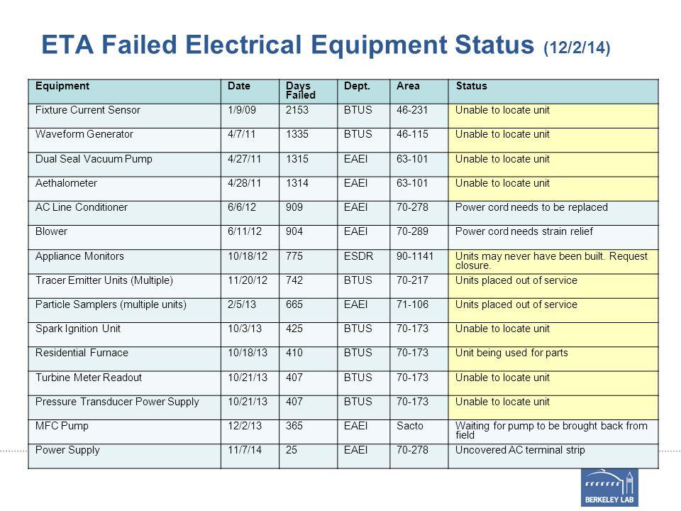 ETA Failed Electrical Equipment Status (12/2/14) EquipmentDate Days Failed Dept.AreaStatus Fixture Current Sensor1/9/092153BTUS46-231Unable to locate