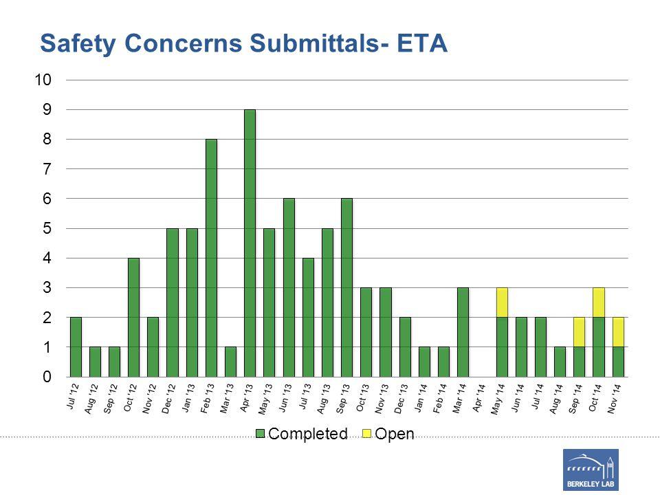 Safety Concerns Submittals- ETA
