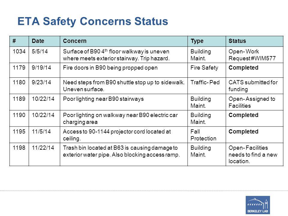 ETA Safety Concerns Status #DateConcernTypeStatus 10345/5/14Surface of B90 4 th floor walkway is uneven where meets exterior stairway.