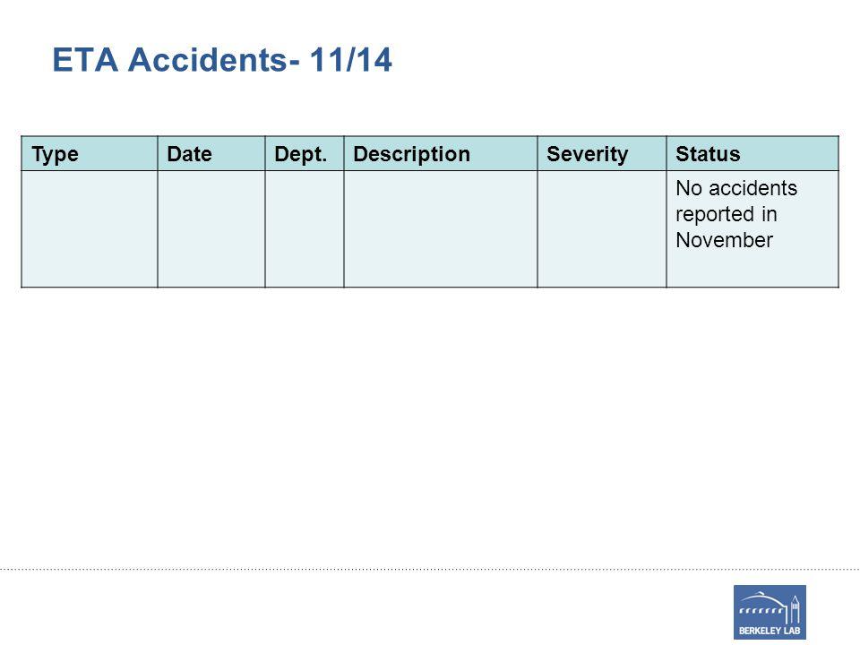 ETA Accidents- 11/14 TypeDateDept.DescriptionSeverityStatus No accidents reported in November