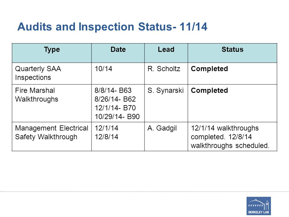 Audits and Inspection Status- 11/14 TypeDateLeadStatus Quarterly SAA Inspections 10/14R.