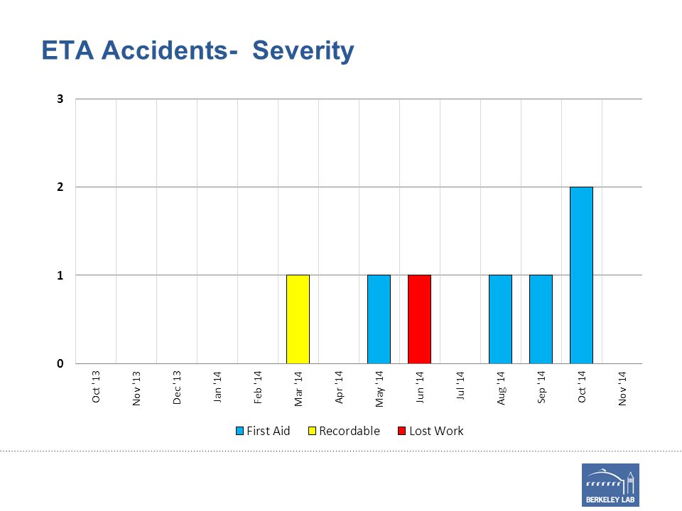 ETA Accidents- Severity