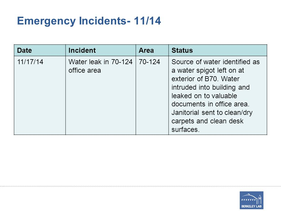 Emergency Incidents- 11/14 DateIncidentAreaStatus 11/17/14Water leak in 70-124 office area 70-124Source of water identified as a water spigot left on at exterior of B70.