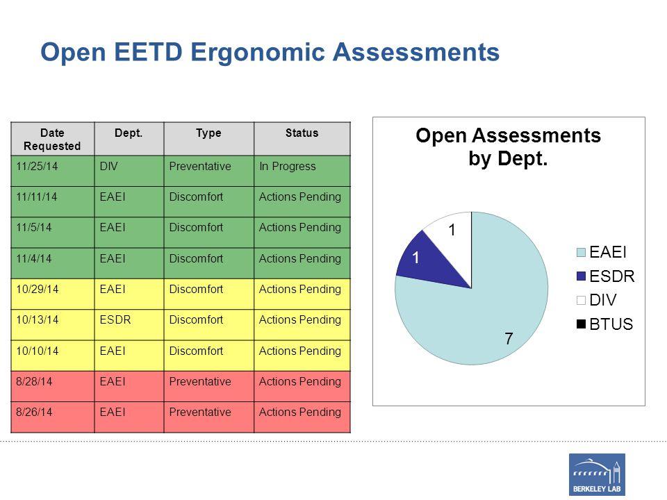 Open EETD Ergonomic Assessments Date Requested Dept.TypeStatus 11/25/14DIVPreventativeIn Progress 11/11/14EAEIDiscomfortActions Pending 11/5/14EAEIDiscomfortActions Pending 11/4/14EAEIDiscomfortActions Pending 10/29/14EAEIDiscomfortActions Pending 10/13/14ESDRDiscomfortActions Pending 10/10/14EAEIDiscomfortActions Pending 8/28/14EAEIPreventativeActions Pending 8/26/14EAEIPreventativeActions Pending