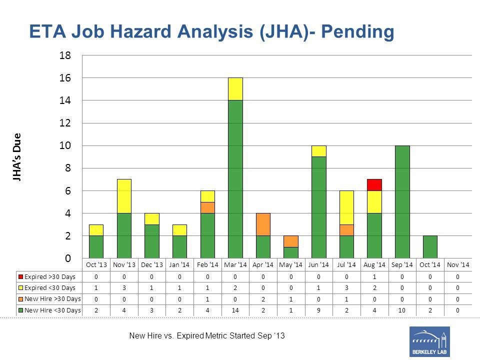 ETA Job Hazard Analysis (JHA)- Pending New Hire vs. Expired Metric Started Sep '13