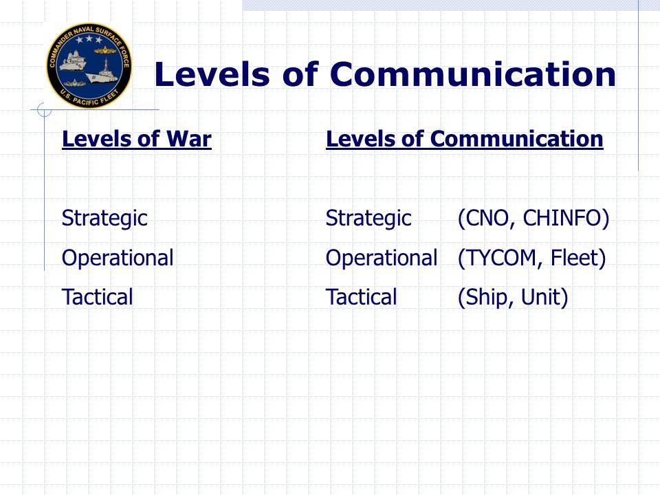 Levels of WarLevels of Communication StrategicStrategic(CNO, CHINFO) OperationalOperational (TYCOM, Fleet) TacticalTactical(Ship, Unit) Levels of Communication