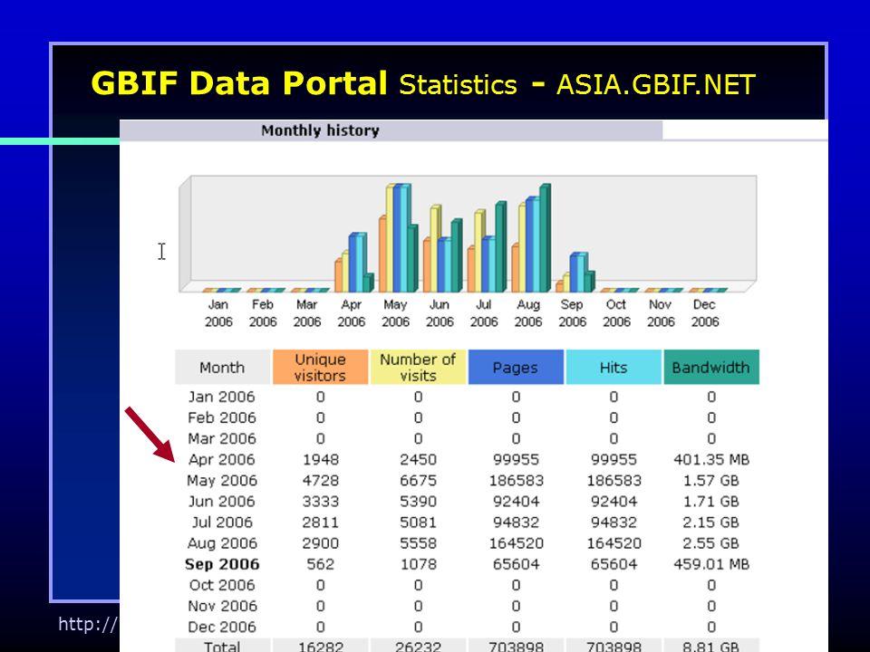http://www.kbif.re.kr GBIF Data Portal Statistics - ASIA.GBIF.NET