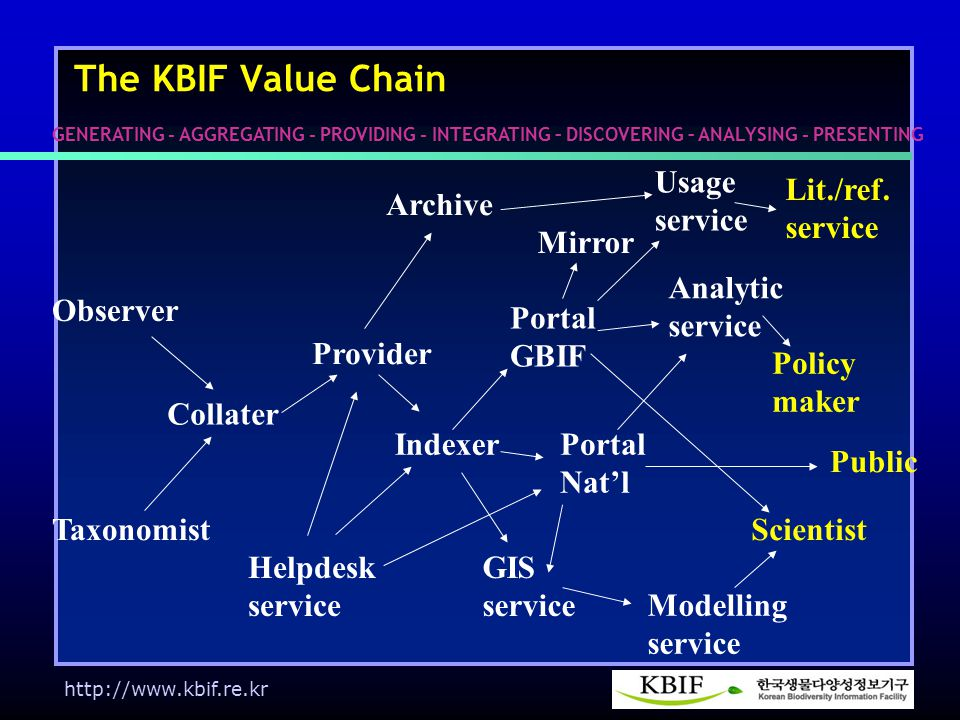 http://www.kbif.re.kr The KBIF Value Chain Observer Taxonomist Collater Provider Indexer Portal GBIF Portal Nat'l GIS service Modelling service Scientist Policy maker Analytic service Mirror GENERATING - AGGREGATING - PROVIDING - INTEGRATING – DISCOVERING – ANALYSING - PRESENTING Archive Lit./ref.
