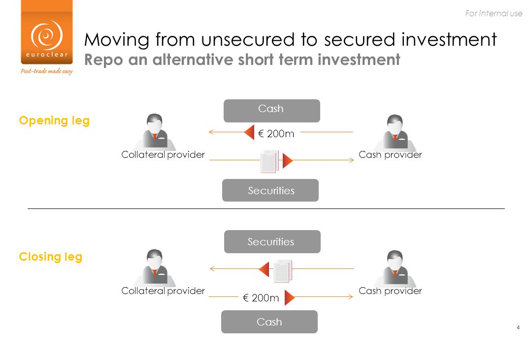 4 For internal use 4 Collateral providerCash provider Moving from unsecured to secured investment Repo an alternative short term investment Securities € 200m Cash Opening leg Collateral providerCash provider Securities € 200m Cash Closing leg